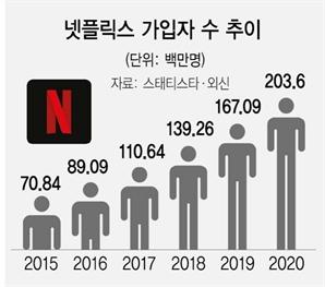 [특징주] 가입자 2억 돌파한 넷플릭스 급등...'K-콘텐츠'도 덩달아 강세