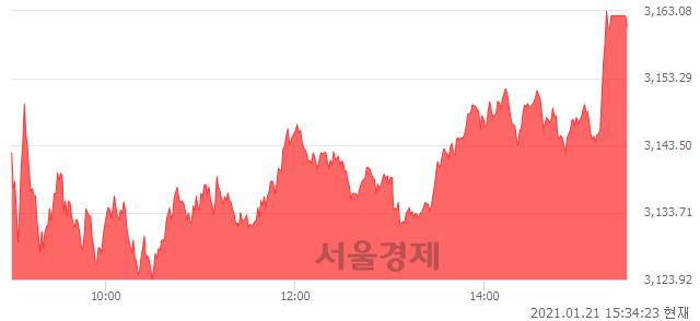 [마감 시황]  외국인 매수 우위.. 코스피 3160.84(▲46.29, +1.49%) 상승 마감
