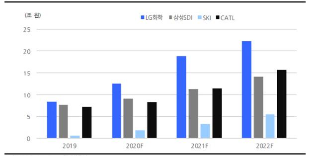 [시그널 FOCUS] 정제마진감소냐 배터리수혜냐…SK이노 향한 두 시선
