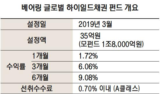 [펀드줌인]선진국 하이일드 채권에 투자하는 베어링글로벌하이일드채권펀드