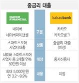 카카오 vs 네이버 '중금리 대출' 진검승부