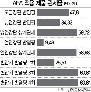 韓, 사상 최대 WTO 분쟁서 美에 완승