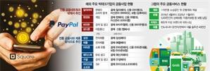 """페이팔서 비트코인 결제·그랩으로 보험 가입...""""초국경 금융 빅뱅"""""""
