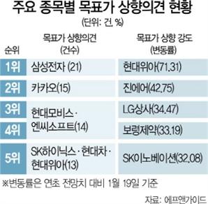 [새해 '목표가 UP' 리포트 716건 분석]삼성전자 21건 '최다' ...현대위아 71%↑ '최고'