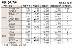 [표]해외 DR 가격(1월 21일)
