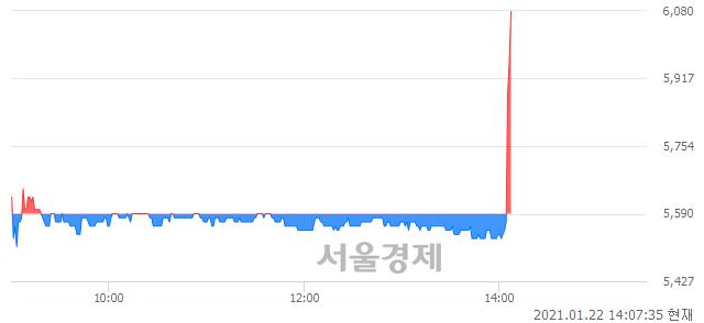 <코>KT서브마린, 전일 대비 8.77% 상승.. 일일회전율은 2.41% 기록