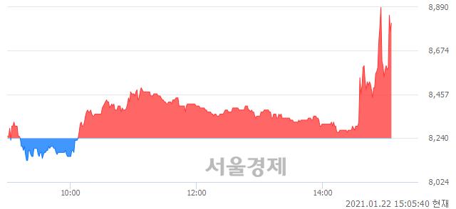 <코>나노엔텍, 전일 대비 7.28% 상승.. 일일회전율은 4.18% 기록