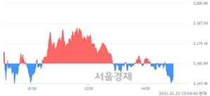 오후 3:00 현재 코스피는 42:58으로 매수우위, 매수강세 업종은 운수장비업(2.82%↓)