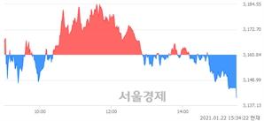 [마감 시황]  외국인과 기관의 동반 매도세.. 코스피 3140.63(▼20.21, -0.64%) 하락 마감