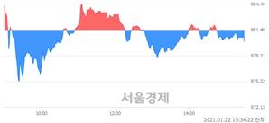 [마감 시황]  외국인과 기관의 동반 매도세.. 코스닥 979.98(▼1.42, -0.14%) 하락 마감