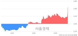 <코>스튜디오산타클로스, 전일 대비 8.78% 상승.. 일일회전율은 3.44% 기록
