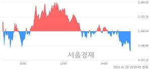 오후 3:20 현재 코스피는 41:59으로 매수우위, 매수강세 업종은 전기가스업(1.40%↓)