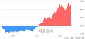 <유>태경비케이, 전일 대비 7.32% 상승.. 일일회전율은 10.92% 기록