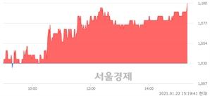 <코>서울리거, 전일 대비 7.28% 상승.. 일일회전율은 1.68% 기록