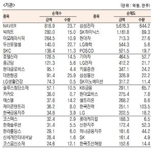 [표]유가증권 기관·외국인·개인 순매수·도 상위종목(1월 22일)