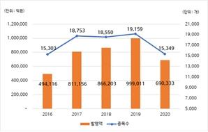 지난해 ELS 발행 금액 69조…전년 대비 31% 줄어
