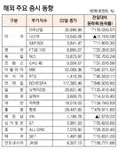 [표]해외 주요 증시 동향(1월 22일)