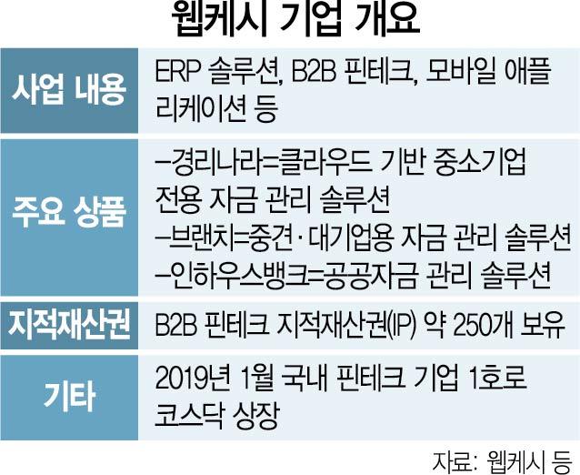 [단독]'M&A로 몸집 키우겠다' 공언한 KT, 웹케시 품어 'B2B 영토' 넓히나