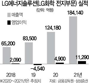 LG에너지솔루션, 그룹 재편에 IPO 속도…올 여름 카뱅 등 대어 격돌