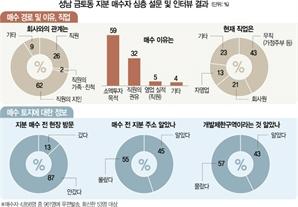 """[단독] 땅 매수자 43% '무직'...""""보지도 않고 샀다"""" 묻지마 투자 87% [기획부동산의 덫]"""