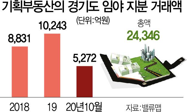 [단독] 기획부동산의 덫…직원·지인에게 91% 팔아치웠다