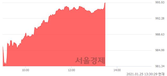 오후 1:30 현재 코스닥은 46:54으로 매수우위, 매도강세 업종은 인터넷업(1.86%↑)
