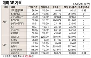 [표]해외 DR 가격(1월 22일)