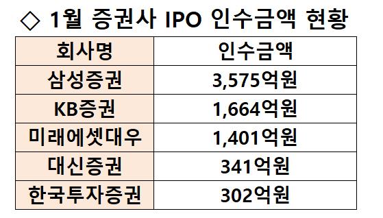 [시그널] 프레스티지만 3,436억…1분기 IPO 최강자 노리는 삼성증권