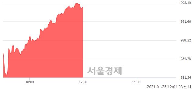 [정오 시황] 코스닥 994.35, 상승세(▲14.37, +1.47%) 지속