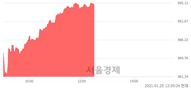오후 12:30 현재 코스닥은 48:52으로 매수우위, 매도강세 업종은 인터넷업(1.49%↑)