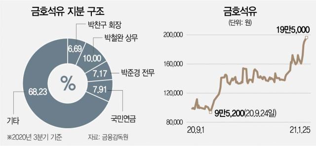 [단독]IS동서, 금호석화 지분 매집...경영권 분쟁 노리나