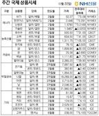 [NH선물/주간 국제상품시황]옐런 경기부양 의지에…금값 주간 1.43%↑