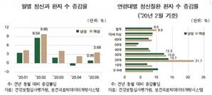 """""""'코로나 블루'에 정신과 진료 유독 증가…20대 여성 22%↑"""""""