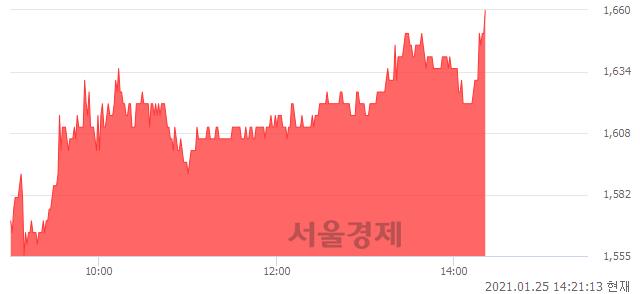유참엔지니어링, 전일 대비 7.10% 상승.. 일일회전율은 2.22% 기록