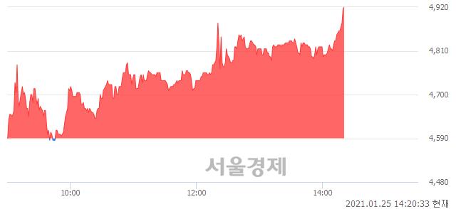 코듀오백, 전일 대비 7.08% 상승.. 일일회전율은 6.46% 기록