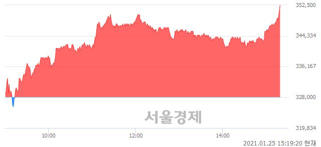 <유>SK, 전일 대비 7.32% 상승.. 일일회전율은 0.99% 기록