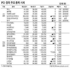 [표IPO·장외 주요 종목 시세(1월 25일)