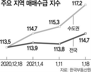 '역대급 공급' 예고에도…수도권 아파트 '사자' 역대 최고