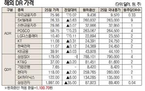 [표]해외 DR 가격(1월 25일)