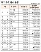 [표]해외 주요 증시 동향(1월 25일)