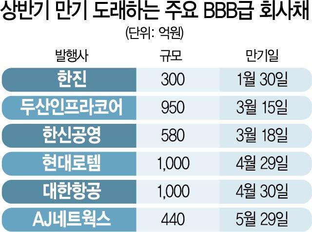 [시그널] '돌아온 BBB급 회사채 투심'…두산인프라 2.6대 1로 선방