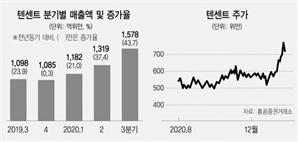 코로나 수혜 텐센트, 中 유일 '시총 1조달러' 눈앞