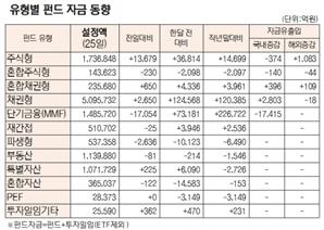 [표]유형별 펀드 자금 동향(1월 25일)