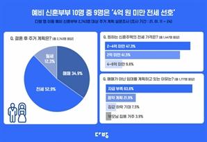 """2030 패닉바잉에도 예비 신혼부부 53%는 전세 원해…""""자금 부족 탓"""""""