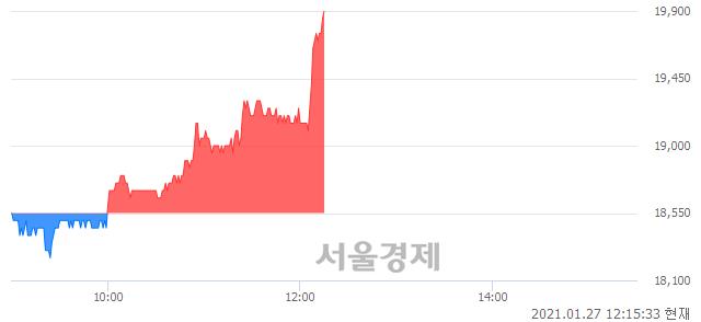 <코>민앤지, 전일 대비 7.28% 상승.. 일일회전율은 2.65% 기록