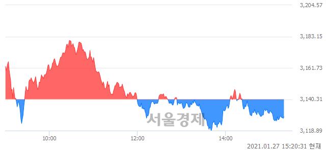 오후 3:20 현재 코스피는 39:61으로 매수우위, 매수강세 업종은 전기가스업(0.64%↓)
