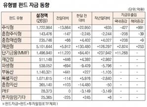 [표]유형별 펀드 자금 동향(1월 26일)