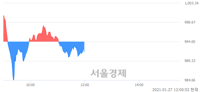 [정오 시황] 코스닥 991.50, 하락세(▼2.50, -0.25%) 반전
