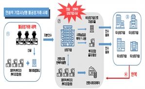 한국거래소, 기업사냥형 불공정 거래 세력 적발