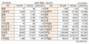 [표]유가증권·코스닥 투자주체별 매매동향( 1월 27일- 최종치)